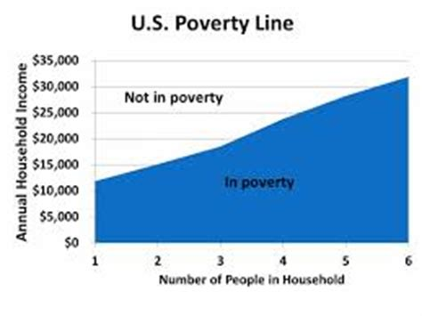 The War Against the Poor Instead of Programs to End Poverty